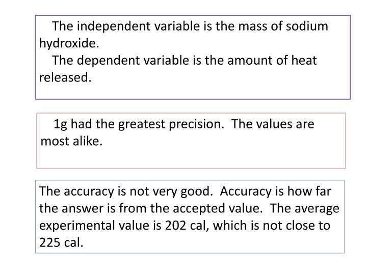 The independent variable is the mass of sodium hydroxide.