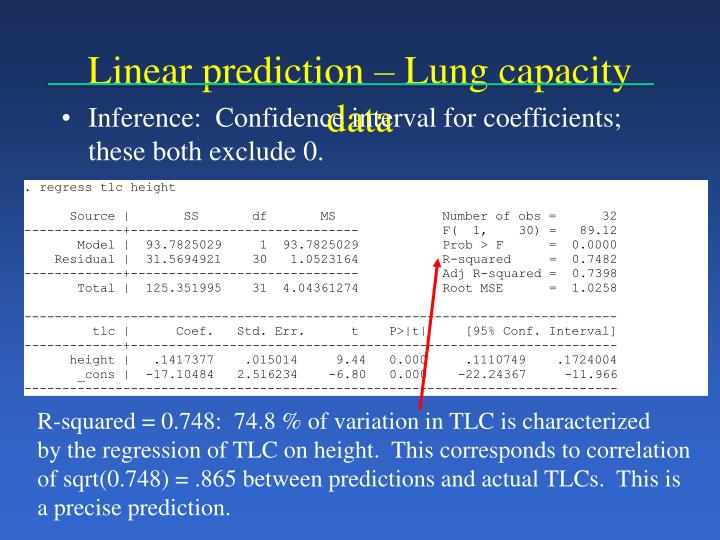 Linear prediction – Lung capacity data