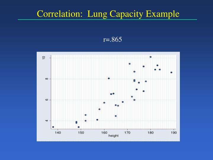 Correlation:  Lung Capacity Example