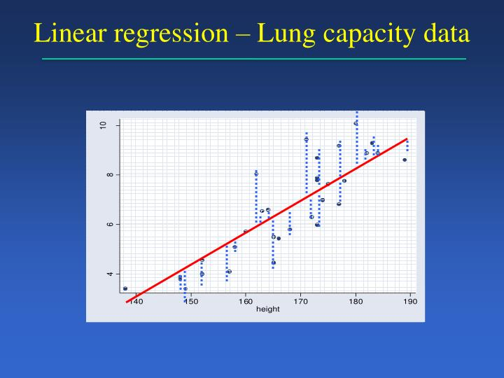 Linear regression – Lung capacity data