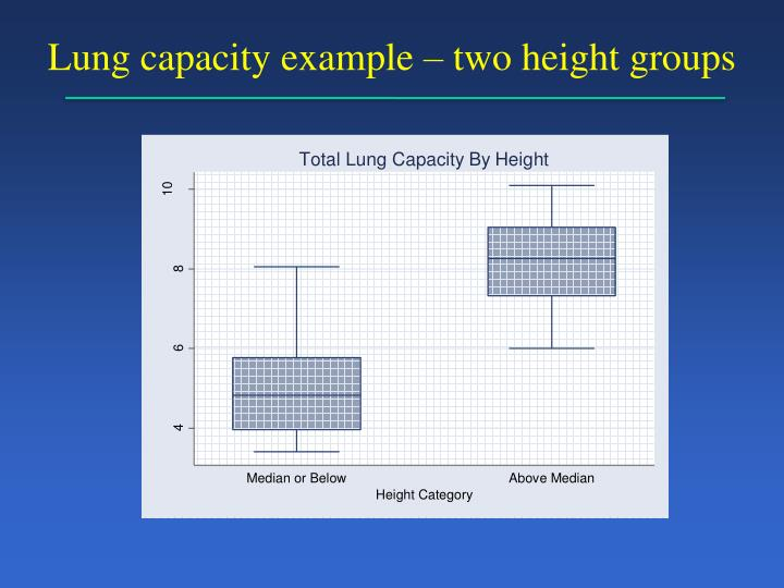 Lung capacity example – two height groups