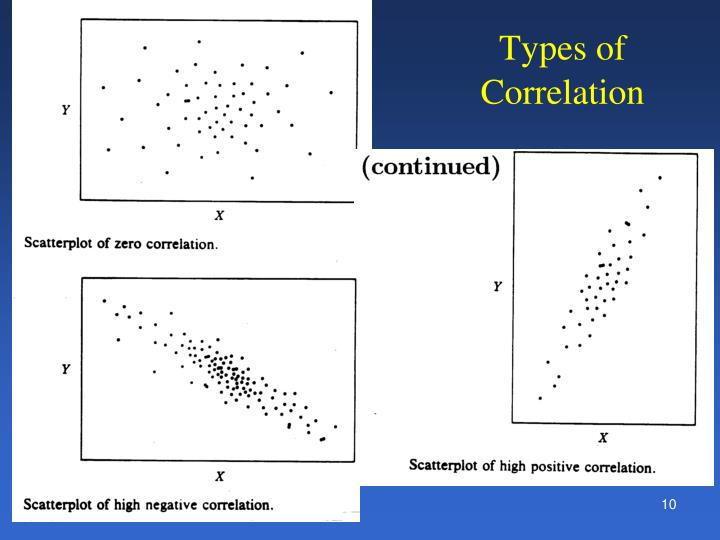 Types of                      			                 Correlation