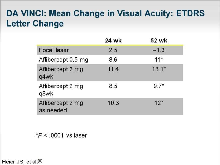 Etdrs Classification Of Diabetic Retinopathy Ppt ...