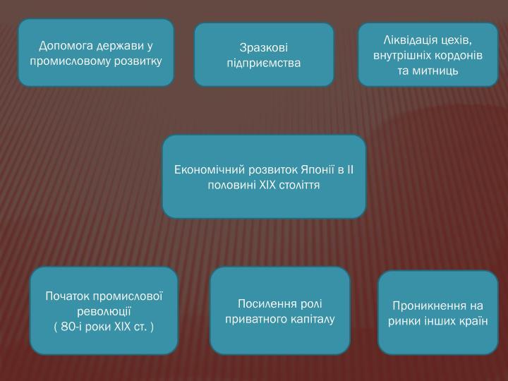 Допомога держави у промисловому розвитку
