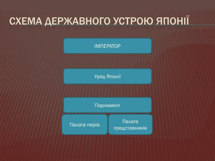 Схема державного устрою
