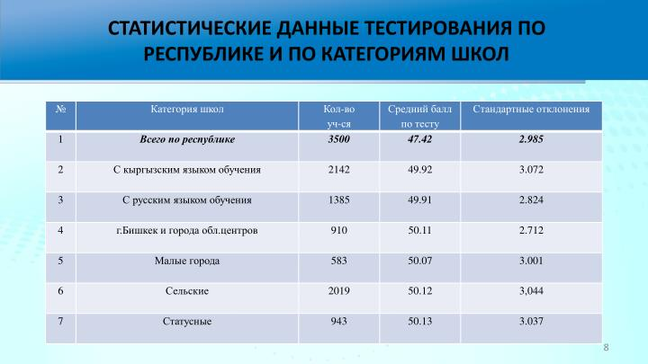 СТАТИСТИЧЕСКИЕ ДАННЫЕ ТЕСТИРОВАНИЯ ПО РЕСПУБЛИКЕ И ПО КАТЕГОРИЯМ ШКОЛ