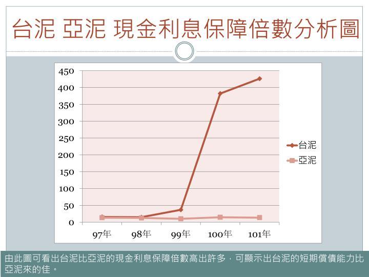 台泥 亞泥 現金利息保障倍數分析圖
