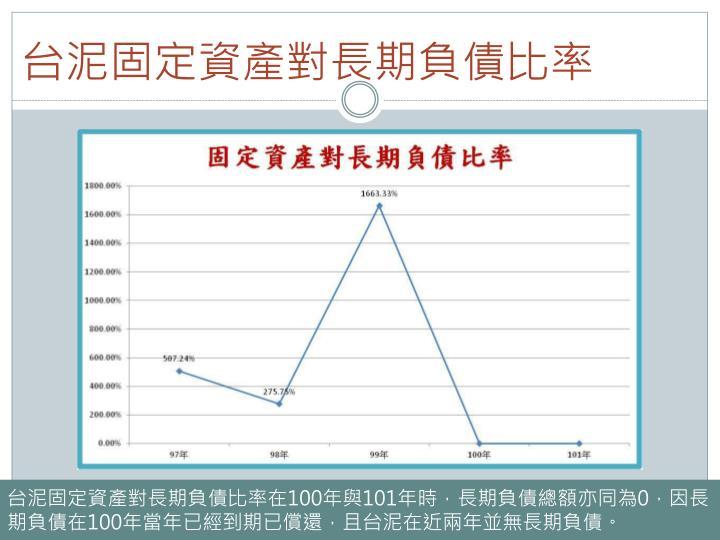 台泥固定資產對長期負債比率