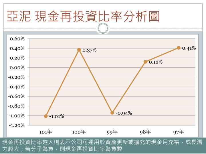 亞泥 現金再投資比率分析圖