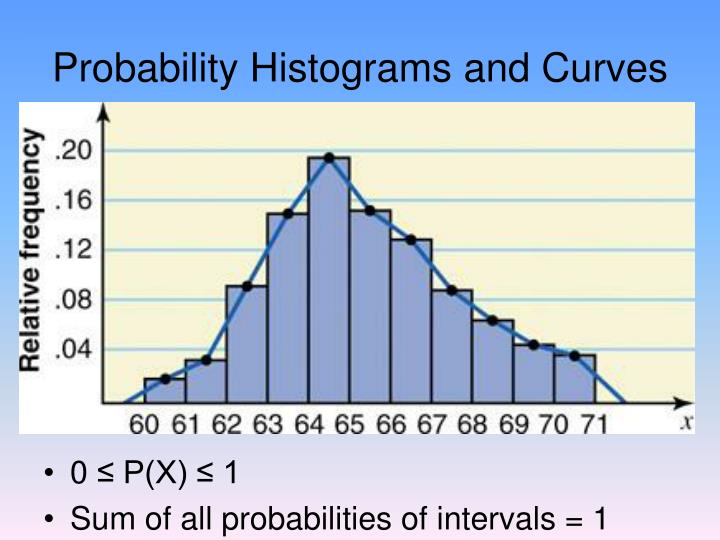 Probability histograms and curves
