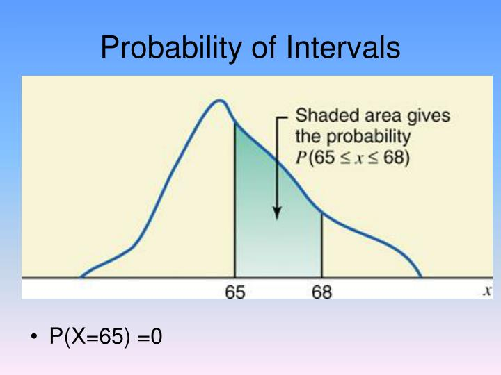 Probability of Intervals
