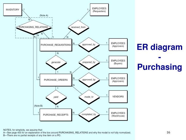 PPT The Purchasing amp Cash Disbursement Process