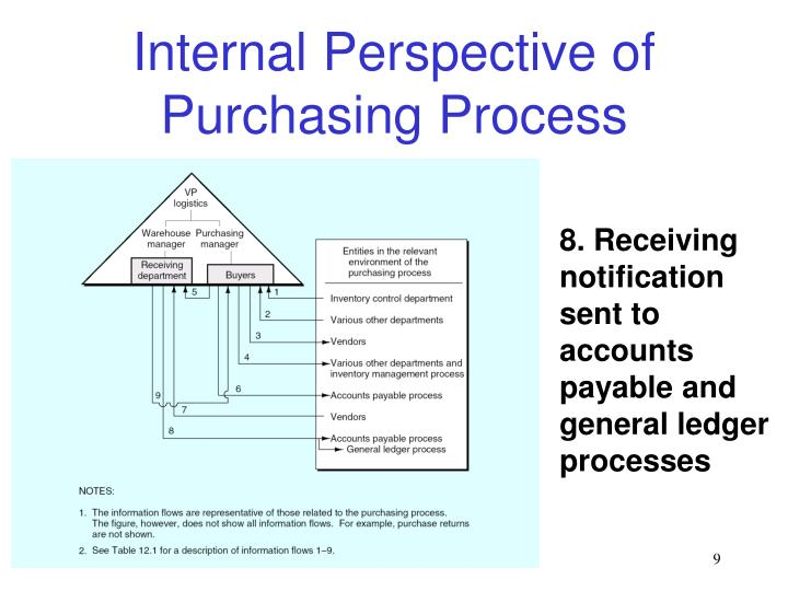 internal control purchase ldger Because fraud inherently involves efforts of concealment, there is risk that many cases will never be detected therefore, organizations are encouraged to implement certain anti-fraud internal controls, in order to lessen the opportunities to commit fraud.