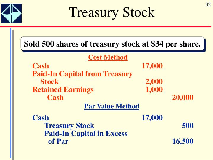 treasury stock essay Free essay: abercrombie & fitch lists common stock, paid-in capital, retained earnings, accumulated other comprehensive income and treasury stock.