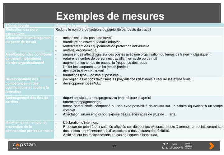 Exemples de mesures