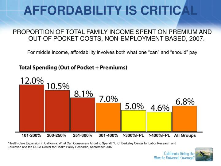 PROPORTION OF TOTAL FAMILY INCOME SPENT ON PREMIUM AND OUT-OF POCKET COSTS, NON-EMPLOYMENT BASED, 2007.