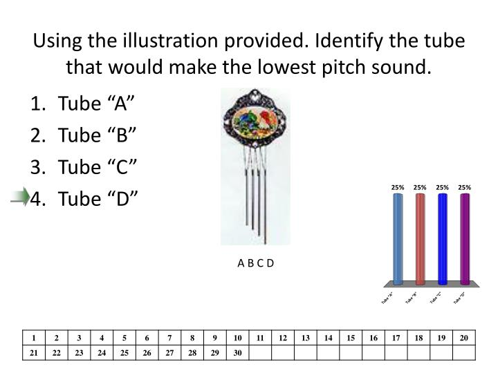 Using the illustration provided. Identify the tube that would make the lowest pitch sound.