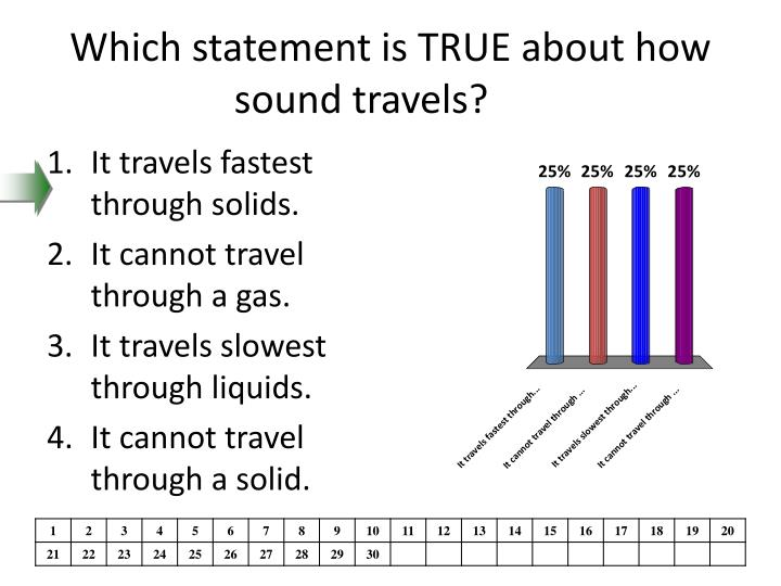 Which statement is true about how sound travels