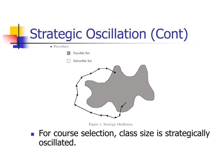 Strategic Oscillation (Cont)
