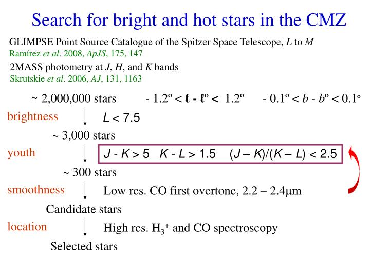 Search for bright and hot stars in the CMZ