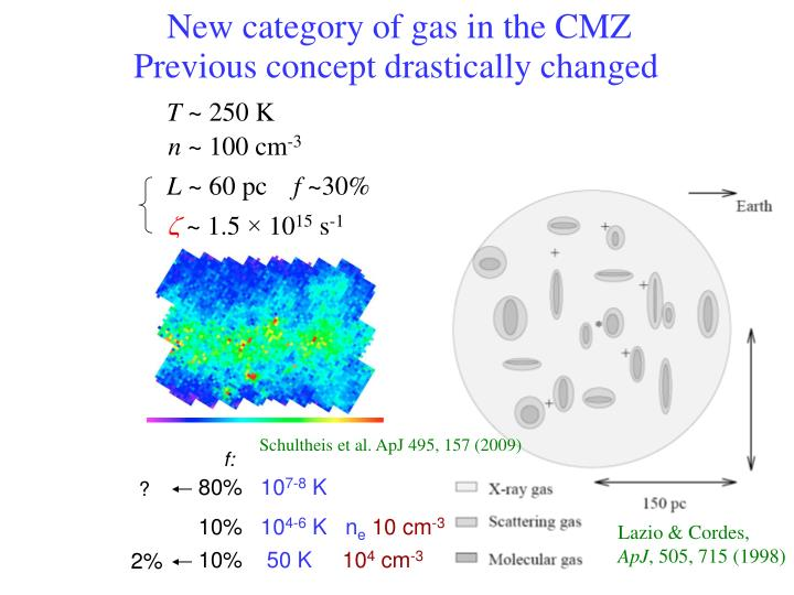 New category of gas in the CMZ
