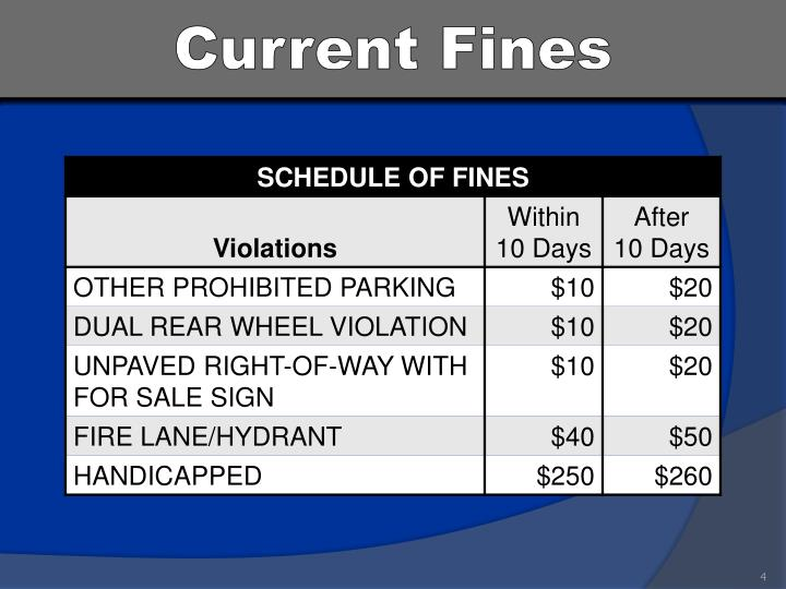Current Fines