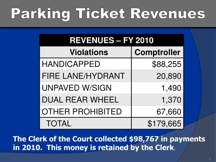 Parking Ticket Revenues
