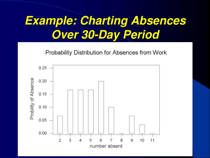 Example: Charting Absences Over 30-Day Period