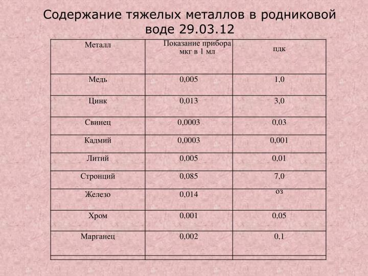Содержание тяжелых металлов в родниковой воде 29.03.12