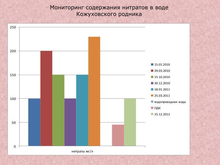 Мониторинг содержания нитратов в воде Кожуховского родника