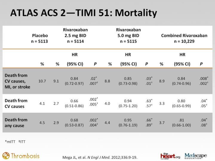 ATLAS ACS 2—TIMI 51: Mortality