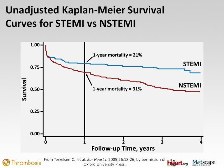 Unadjusted Kaplan-Meier Survival Curves for STEMI vs NSTEMI