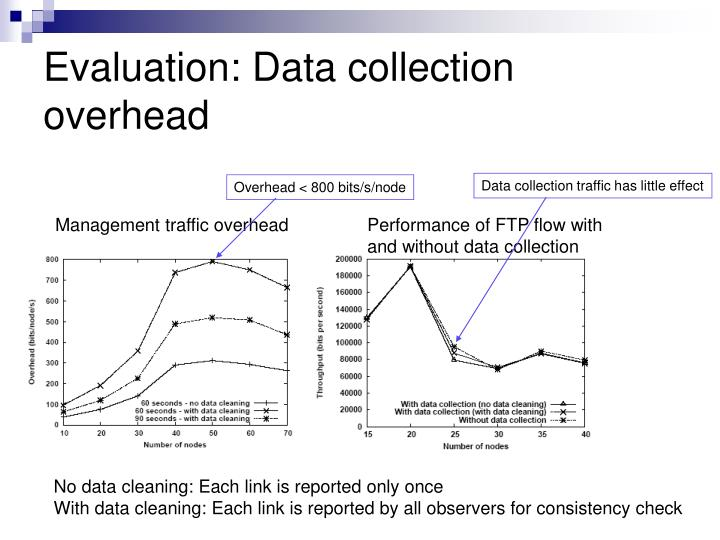 Evaluation: Data collection overhead