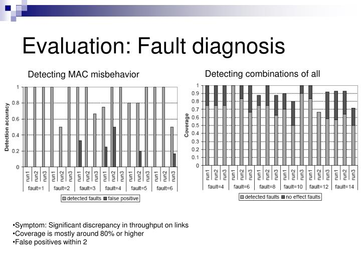 Evaluation: Fault diagnosis