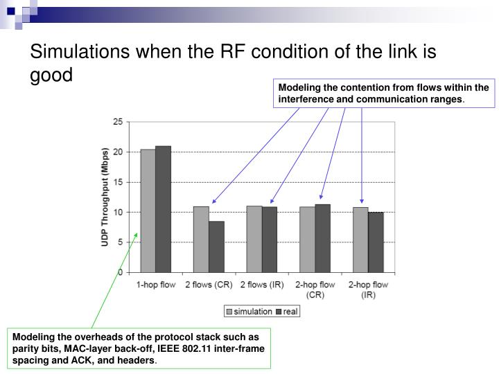 Simulations when the RF condition of the link is good