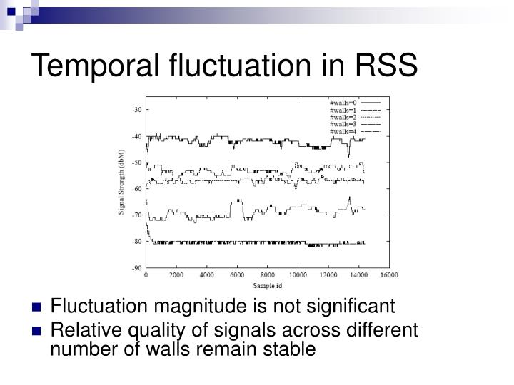 Temporal fluctuation in RSS