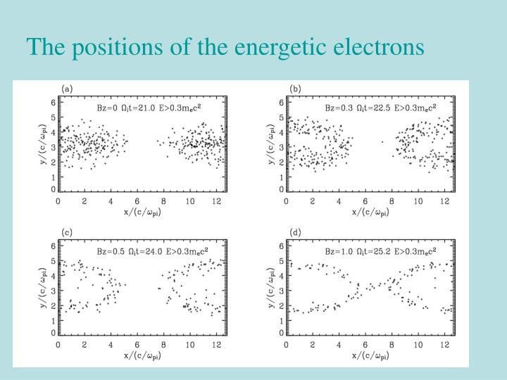 The positions of the energetic electrons
