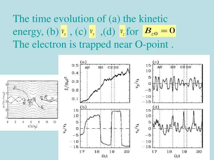The time evolution of (a) the kinetic energy, (b)    , (c)     ,(d)    for