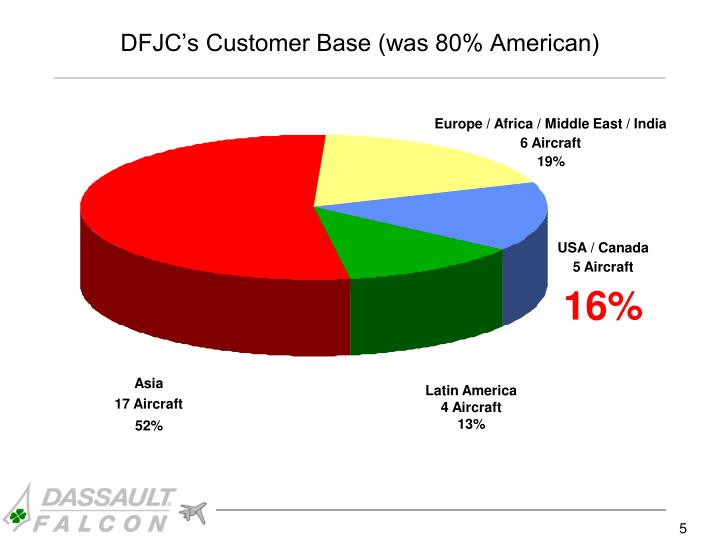 DFJC's Customer Base (was 80% American)
