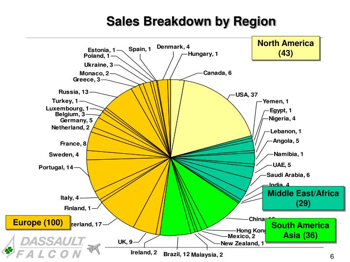 Sales Breakdown by Region
