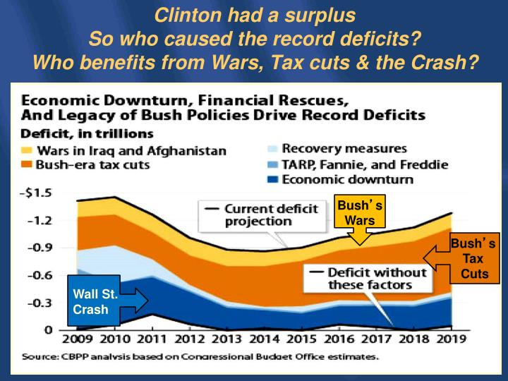 Clinton had a surplus