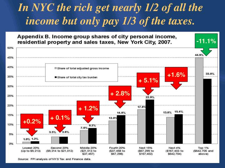 In NYC the rich get nearly 1/2 of all the income but only pay 1/3 of the taxes.