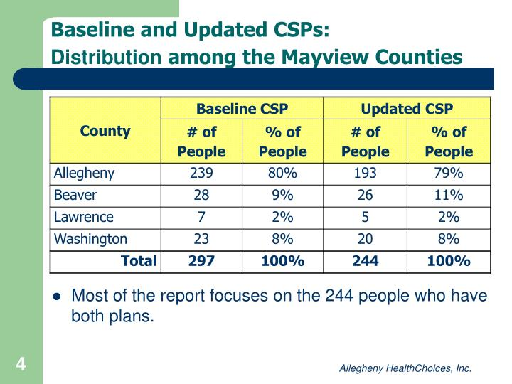 Baseline and Updated CSPs:
