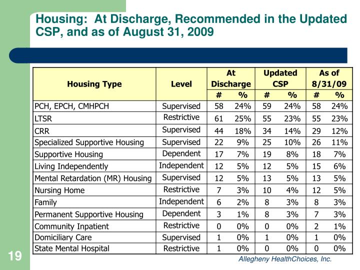 Housing:  At Discharge, Recommended in the Updated CSP, and as of August 31, 2009