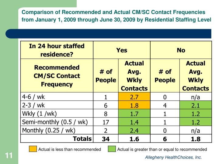 Comparison of Recommended and Actual CM/SC Contact Frequencies from January 1, 2009 through June 30, 2009 by Residential Staffing Level