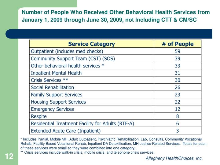 Number of People Who Received Other Behavioral Health Services from January 1, 2009 through June 30, 2009, not Including CTT & CM/SC