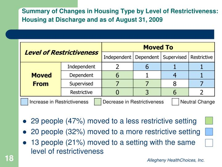 Summary of Changes in Housing Type by Level of Restrictiveness: Housing at Discharge and as of August 31, 2009