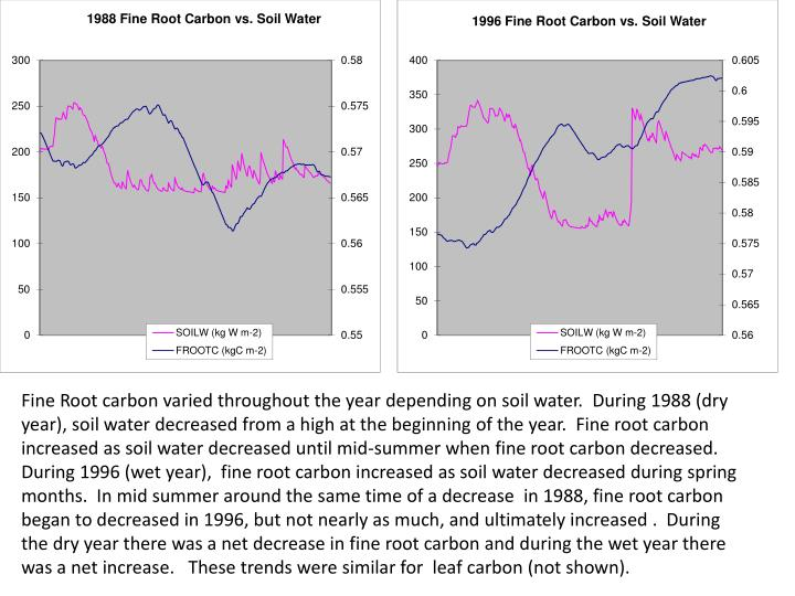 Fine Root carbon varied throughout the year depending on soil water.  During 1988 (dry year), soil water decreased from a high at the beginning of the year.  Fine root carbon increased as soil water decreased until mid-summer when fine root carbon decreased.  During 1996 (wet year),  fine root carbon increased as soil water decreased during spring months.  In mid summer around the same time of a decrease  in 1988, fine root carbon  began to decreased in 1996, but not nearly as much, and ultimately increased .  During the dry year there was a net decrease in fine root carbon and during the wet year there was a net increase.   These trends were similar for  leaf carbon (not shown).