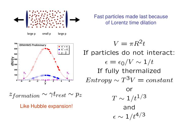 Fast particles made last because