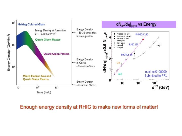 Enough energy density at RHIC to make new forms of matter!